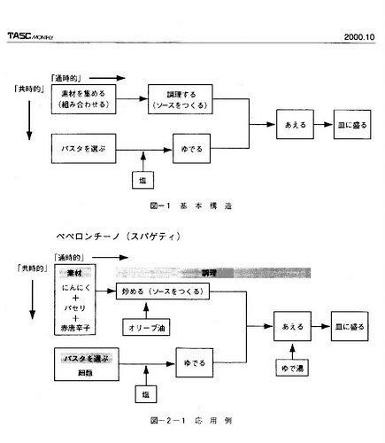 Ryouri_tasc_makoto